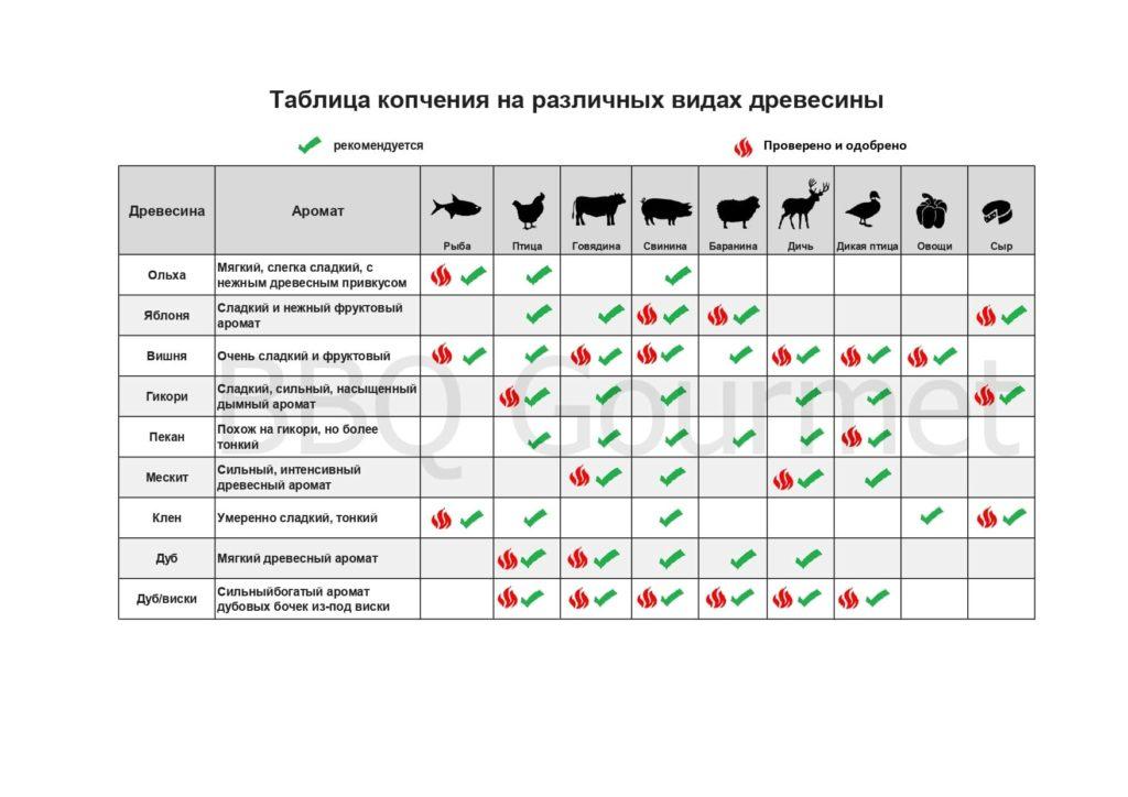 совместимость породы древесины с различными продуктами при копчении